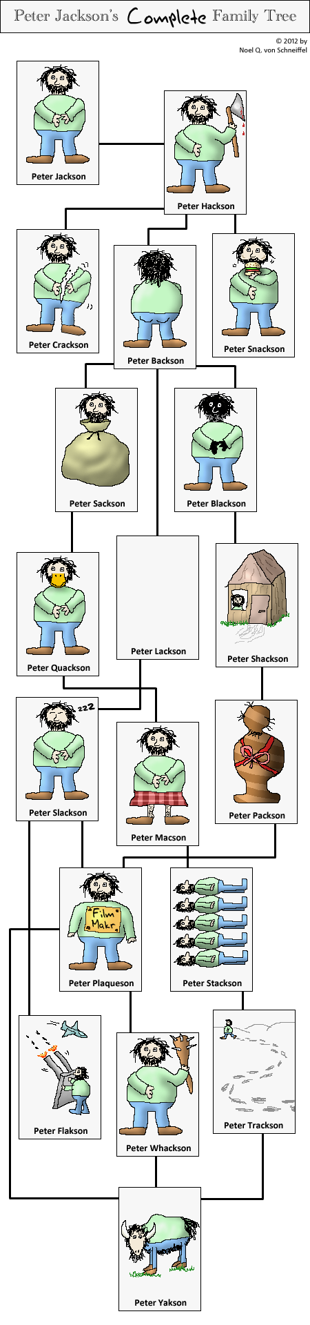 Peter Jackson's Family Tree
